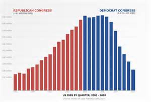 republican colors republican democrat creation graph congress the
