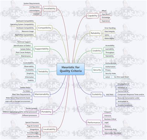 software design quality criteria mohit rajan verma software testing mindmaps