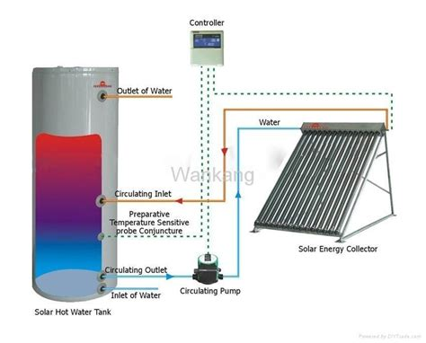 solar heating systems homes green access diy solar heating systems for homes