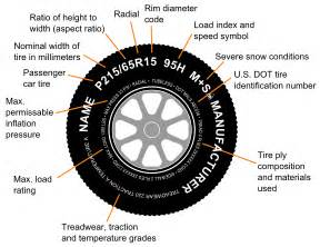 Car Tire Size Information Tire Code
