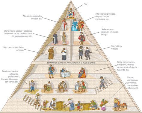 piramide social del sistema feudal tema 8 la europa feudal blog de miguel 193 ngel su 225 rez