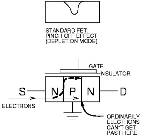 fet transistor how it works most mosfets are enhancement mode naturally