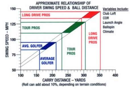swing speed distance chart errant golf ball solutions