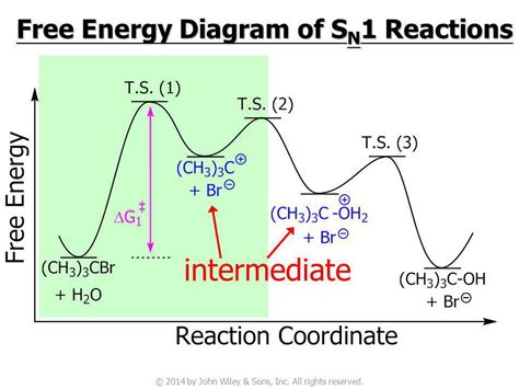 sn1 energy diagram nucleophilic substitution and elimination reactions of