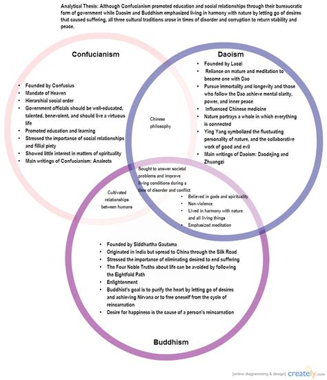 Confucianism Daoism And Legalism Essay by Diagram Confucianism Vs Buddhism Venn Diagram