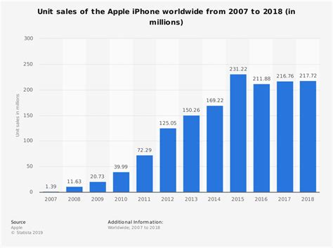 Iphone Sales by Apple Iphone Sales Worldwide 2007 2015 Statistic