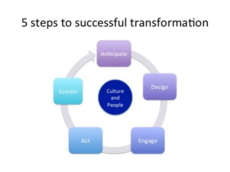5 Steps To Success In 2010 For Jobseekers And More Tools 5 steps to snack success 28 images 28 process mapping