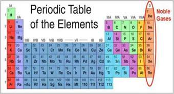 Noble Gases Periodic Table by Chemical Properties Of Noble Gases Actforlibraries Org