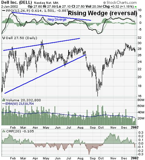 wedge pattern stock chart rising wedge reversal chartschool