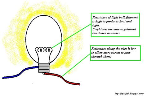 how is a light bulb a resistor physics form 4 form5 june 2011