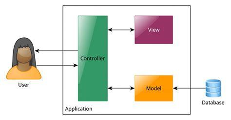 view web cara membuat aplikasi web dengan codeigniter part 1 abdim