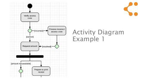 how to draw activity diagram in uml uml activity diagram tutorial