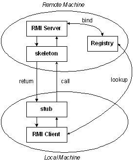 tutorial java rmi pdf rmi tutorial