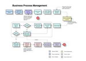 template for process mapping process map template e commercewordpress