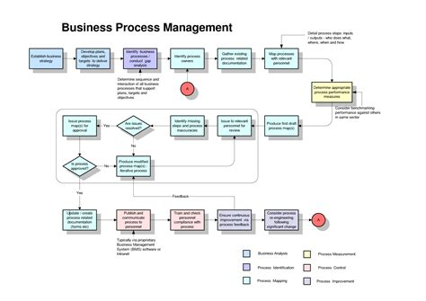 Process Map Template E Commercewordpress Business Process Flow Template