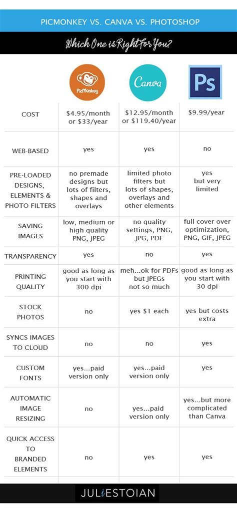 canva vs picmonkey 17 best images about diy design it yourself on pinterest