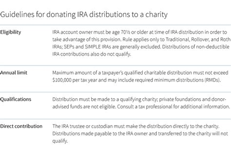 will rmd to charity 2015 gifting strategy may provide tax advantage for some seniors