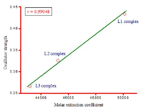 linear correlation between molar extinction coefficient