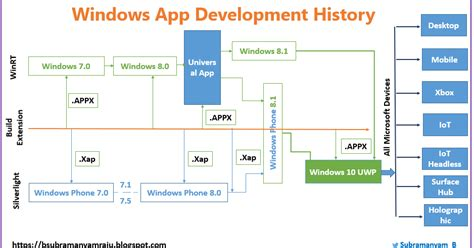 Xamarin Tutorial For Windows | subramanyamraju xamarin windows app dev tutorials