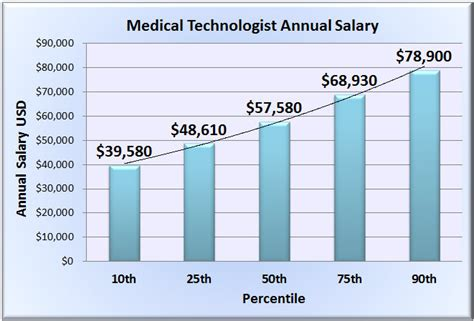laboratory technologist salary wages in 50 u s