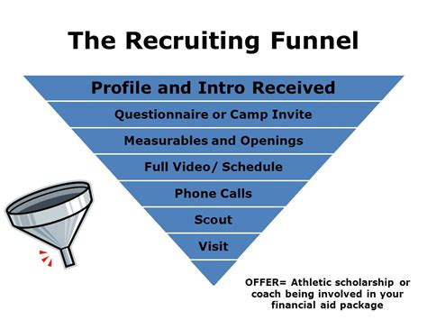 the athletic scholarship playbook a complete college recruiting roadmap for high school athletes and parents books the recruiting funnel how do college coaches recruit