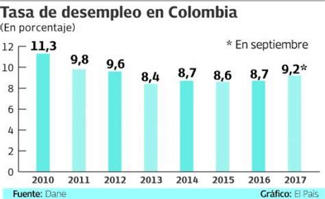 tasa de desempleo en el ultimo trimestre argentina 2016 las claves para que en 2018 soplen mejores vientos a la