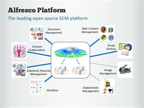 Alfresco Document Management