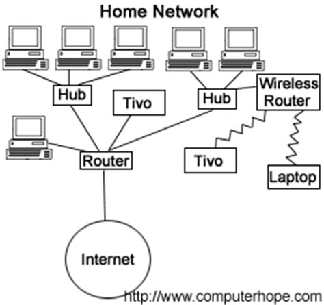 Router Cisco Di Malaysia What Is A Network