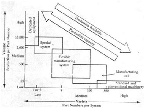 layout design for flexible manufacturing systems flexible manufacturing systems f m s whitepaper 01