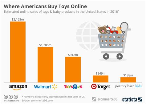where to buy chart toys quot r quot us claims another victim statista