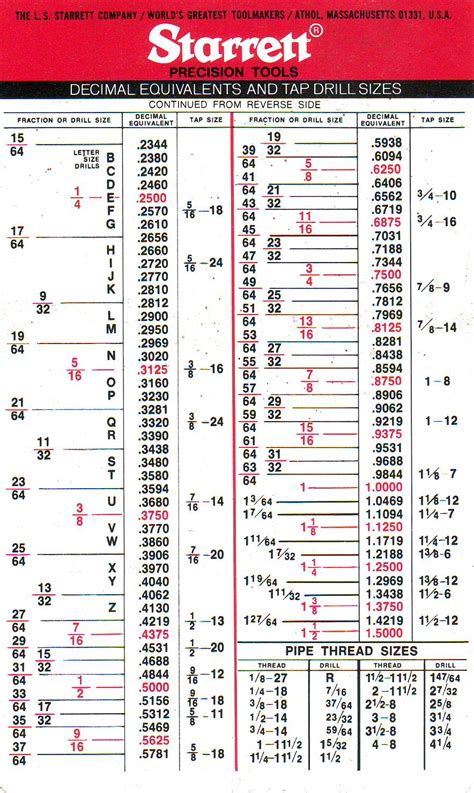 3 hole dimensions drilling and tapping workshop tips model airplane news