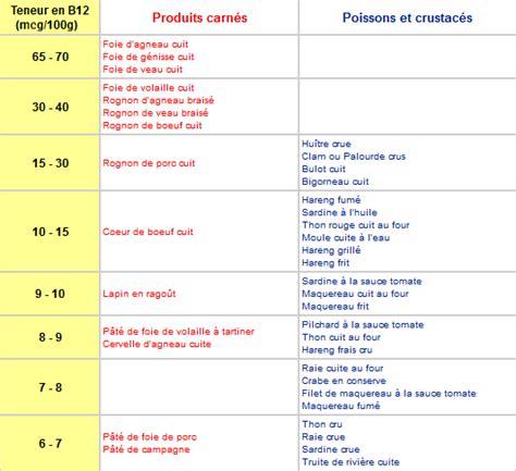 vitamina b17 alimenti les aliments riches en vitamine b12 marichesse