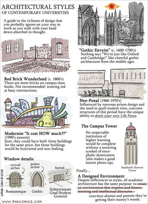 different styles of architecture architectural styles home desing ideas