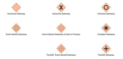 bpmn 2 0 diagram exles bpmn 2 0 business process diagram