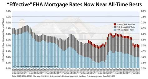 Mortgagee Letter Mip Fha quot effective quot fha mortgage rates drop fha loans even cheaper