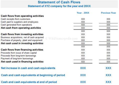 cash flow new format what is cash flow statement definition exle format