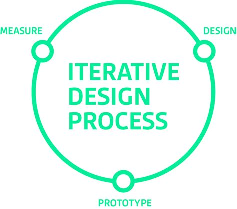 design is an iterative process iterative product design bipsync