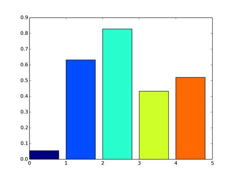 python vary the color of each bar in bargraph using