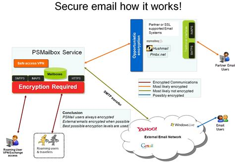 smtp secure how does secure email work