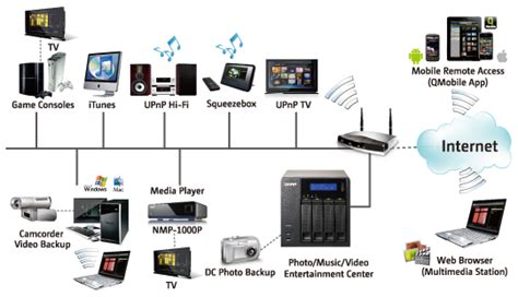 Home Network Design With Nas Nas Network Storage Consultancy And Sales