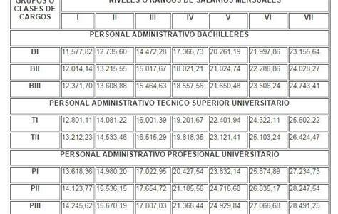 tabla sueldo funcionarios publicos sueldos miserables esta es la nueva tabla de salarios de