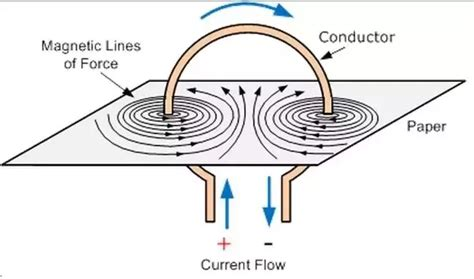 how magnetic field is produced in inductor can we use a dc source with an inductor why electricity quora