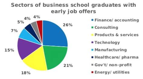 Mba Salary Bump by Finance Led Early Mba Offers This Year