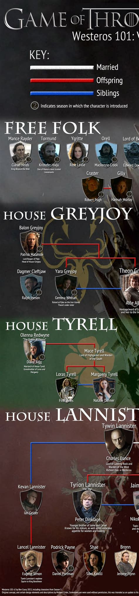 of thrones character map 17 best images about of thrones on
