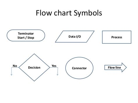 flowchart start symbol lab 1 c