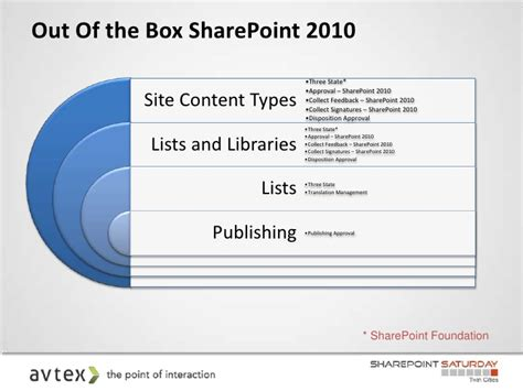 sharepoint out of the box workflows sharepoint workflows sharepoint saturday cities