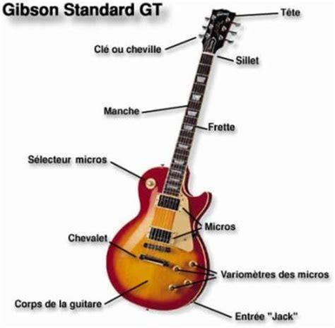 la guitare 171 la musique commence l 224 o 249 s arr 234 te le pouvoir