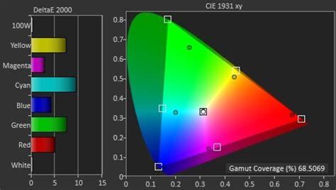 color gamut wide color gamut coverage of tvs rec 709 dci p3 rec 2020