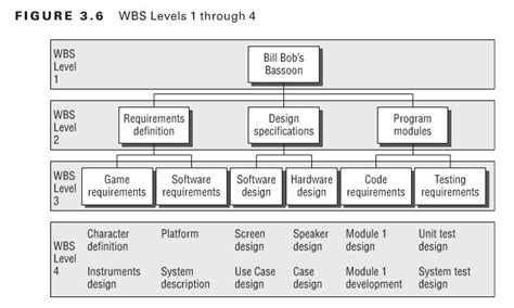 template of wbs 22 exle work breakdown structures wbs free in pdf visio