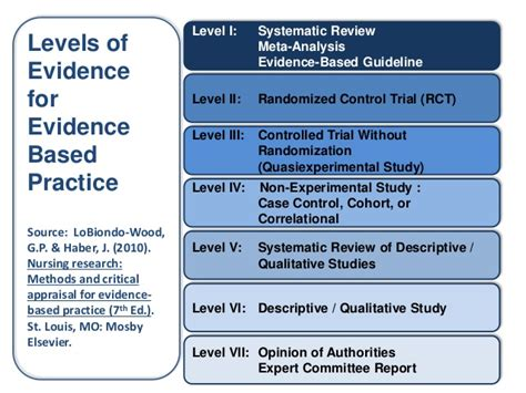 pattern and practice evidence levels of evidence based practice pictures to pin on